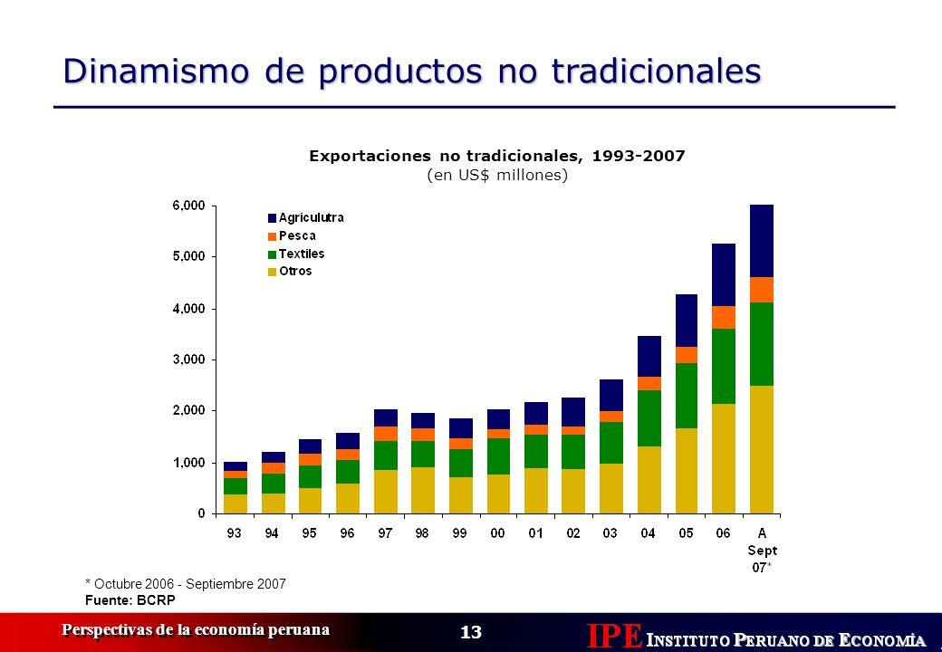 13 Perspectivas de la economía peruana * Octubre 2006 - Septiembre 2007 Fuente: BCRP Exportaciones no tradicionales, 1993-2007 (en US$ millones) Dinam