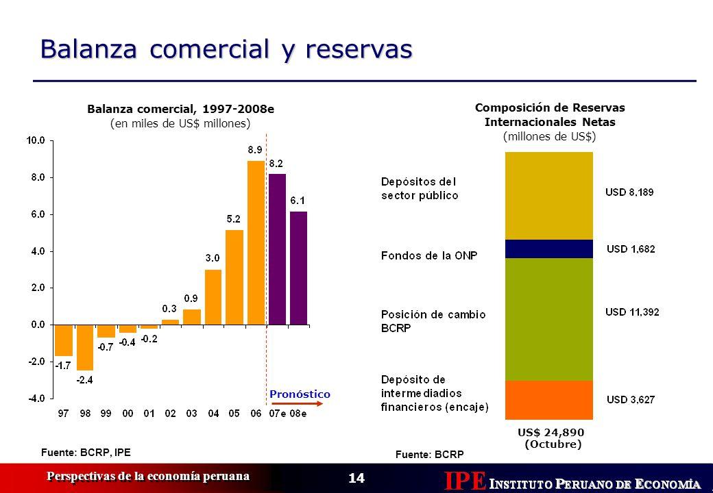 14 Perspectivas de la economía peruana Balanza comercial y reservas Fuente: BCRP, IPE Balanza comercial, 1997-2008e (en miles de US$ millones) Pronóst