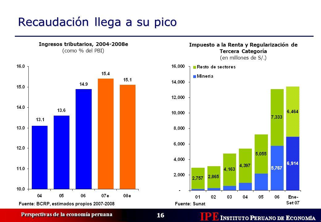 16 Perspectivas de la economía peruana Recaudación llega a su pico Fuente: BCRP, estimados propios 2007-2008 Ingresos tributarios, 2004-2008e (como %