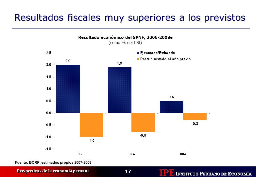 17 Perspectivas de la economía peruana Resultados fiscales muy superiores a los previstos Fuente: BCRP, estimados propios 2007-2008 Resultado económic