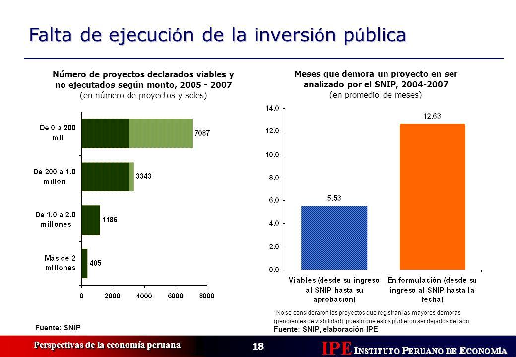 18 Perspectivas de la economía peruana Falta de ejecuci ó n de la inversi ó n p ú blica Fuente: SNIP Número de proyectos declarados viables y no ejecu
