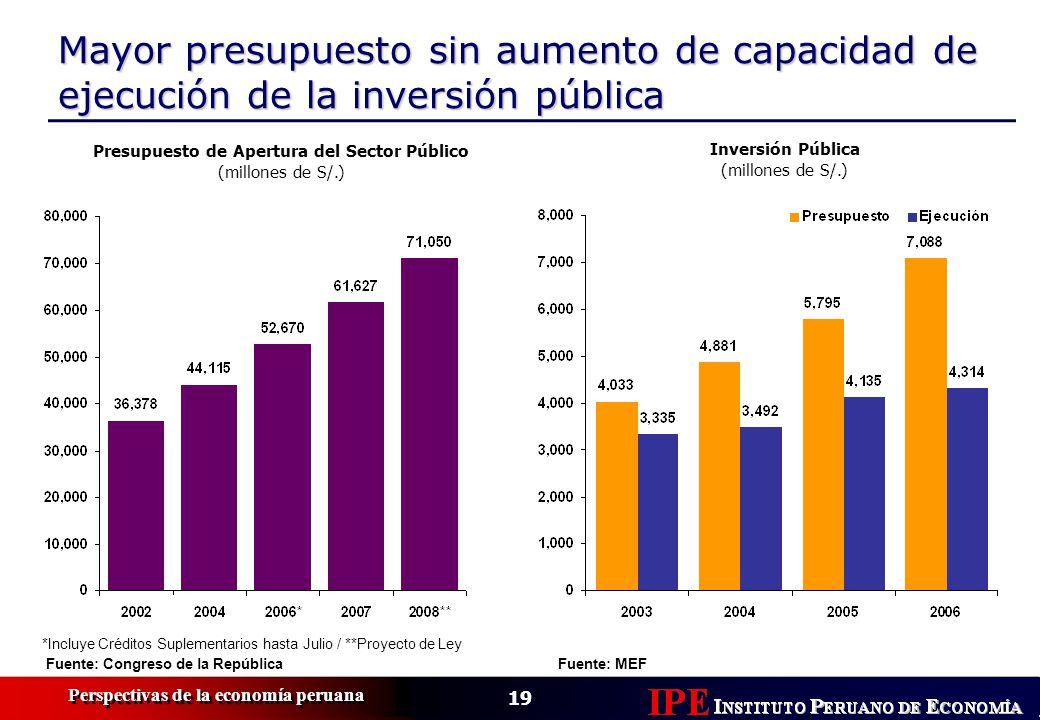 19 Perspectivas de la economía peruana Mayor presupuesto sin aumento de capacidad de ejecución de la inversión pública Presupuesto de Apertura del Sec