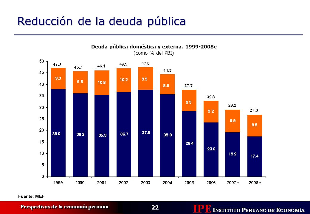 22 Perspectivas de la economía peruana Reducción de la deuda pública Fuente: MEF Deuda pública doméstica y externa, 1999-2008e (como % del PBI)