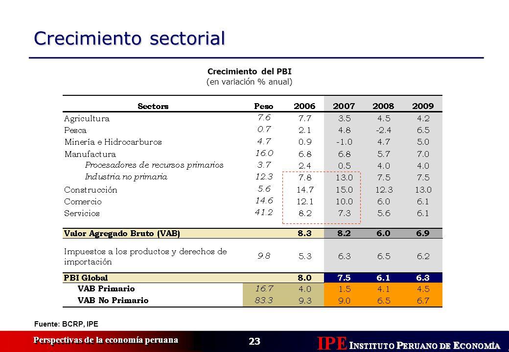 23 Perspectivas de la economía peruana Fuente: BCRP, IPE Crecimiento sectorial Crecimiento del PBI (en variación % anual)