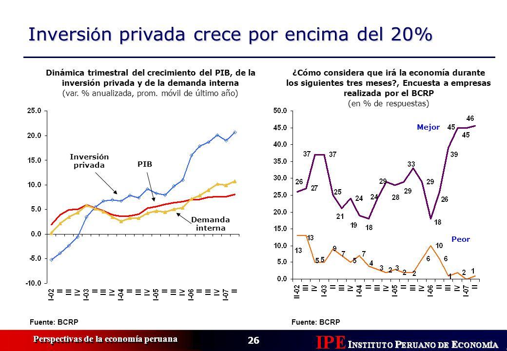 26 Perspectivas de la economía peruana Inversi ó n privada crece por encima del 20% Fuente: BCRP Dinámica trimestral del crecimiento del PIB, de la in