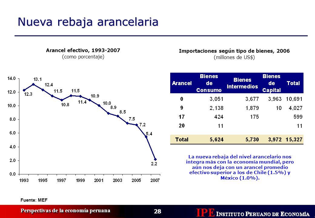 28 Perspectivas de la economía peruana Nueva rebaja arancelaria Fuente: MEF Arancel efectivo, 1993-2007 (como porcentaje) Importaciones según tipo de