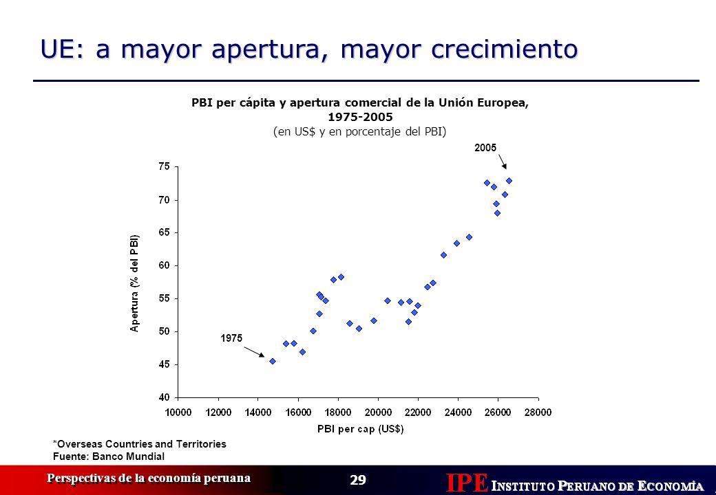 29 Perspectivas de la economía peruana UE: a mayor apertura, mayor crecimiento *Overseas Countries and Territories Fuente: Banco Mundial PBI per cápit