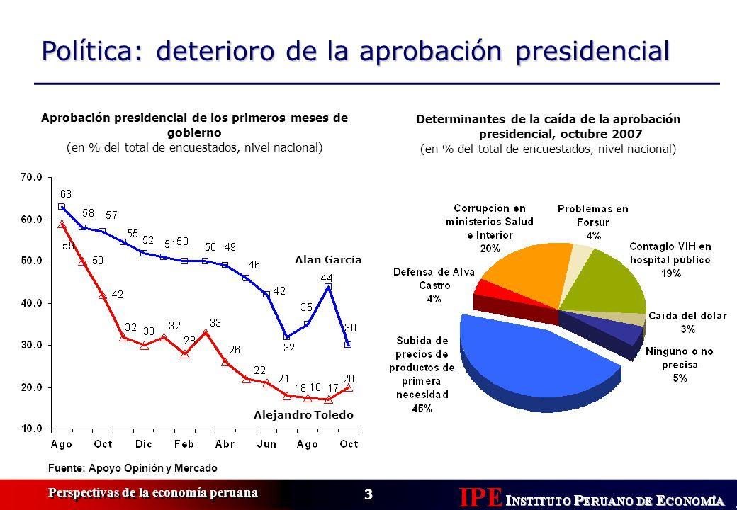 14 Perspectivas de la economía peruana Balanza comercial y reservas Fuente: BCRP, IPE Balanza comercial, 1997-2008e (en miles de US$ millones) Pronóstico Composición de Reservas Internacionales Netas (millones de US$) US$ 24,890 (Octubre) Fuente: BCRP