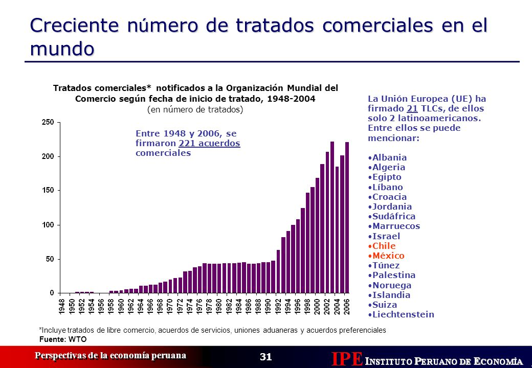 31 Perspectivas de la economía peruana Creciente n ú mero de tratados comerciales en el mundo Fuente: WTO Tratados comerciales* notificados a la Organ
