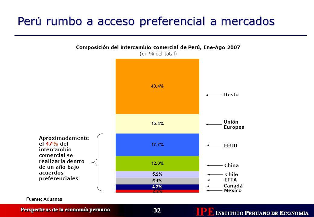 32 Perspectivas de la economía peruana Fuente: Aduanas Resto Unión Europea EEUU EFTA México Canadá Aproximadamente el 47% del intercambio comercial se