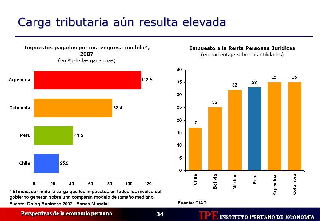 34 Perspectivas de la economía peruana Carga tributaria aún resulta elevada Fuente: Doing Business 2007 - Banco Mundial Impuestos pagados por una empr
