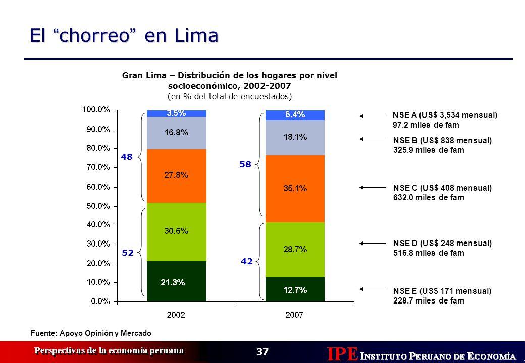 37 Perspectivas de la economía peruana El chorreo en Lima Gran Lima – Distribución de los hogares por nivel socioeconómico, 2002-2007 (en % del total
