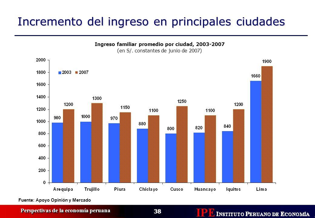 38 Perspectivas de la economía peruana Incremento del ingreso en principales ciudades Ingreso familiar promedio por ciudad, 2003-2007 (en S/. constant