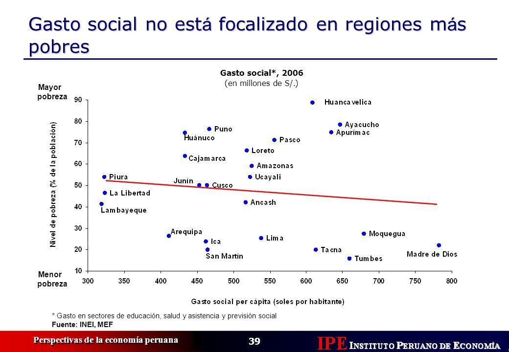 39 Perspectivas de la economía peruana Gasto social no est á focalizado en regiones m á s pobres * Gasto en sectores de educación, salud y asistencia
