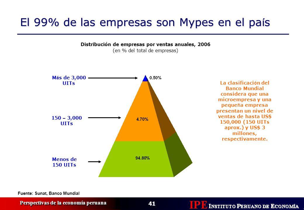 41 Perspectivas de la economía peruana El 99% de las empresas son Mypes en el pa í s Fuente: Sunat, Banco Mundial Distribución de empresas por ventas