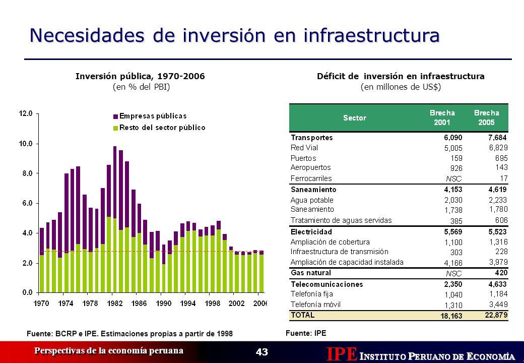 43 Perspectivas de la economía peruana Necesidades de inversi ó n en infraestructura Inversión pública, 1970-2006 (en % del PBI) Fuente: BCRP e IPE. E
