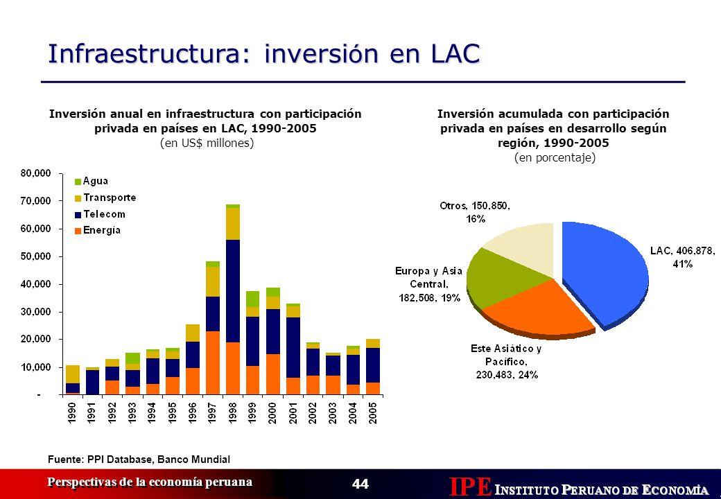 44 Perspectivas de la economía peruana Infraestructura: inversi ó n en LAC Inversión anual en infraestructura con participación privada en países en L