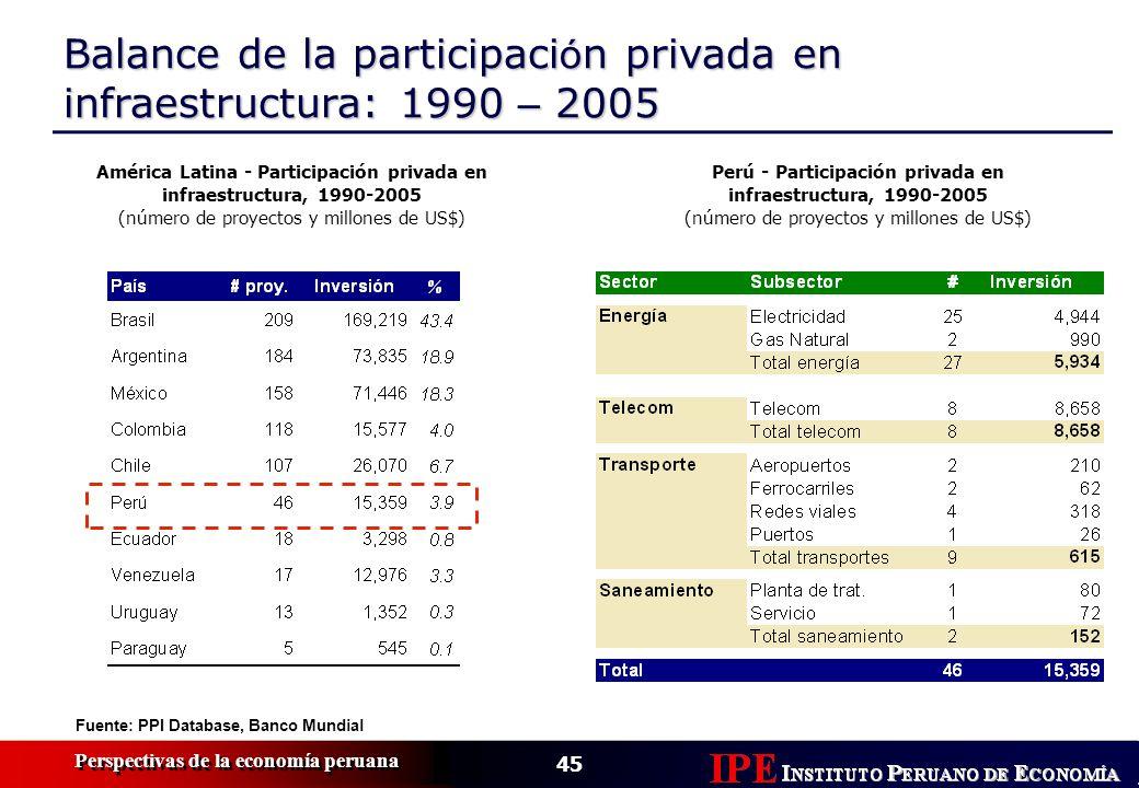 45 Perspectivas de la economía peruana Balance de la participaci ó n privada en infraestructura: 1990 – 2005 América Latina - Participación privada en