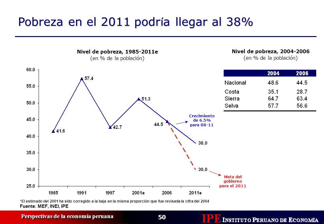 50 Perspectivas de la economía peruana Pobreza en el 2011 podr í a llegar al 38% Nivel de pobreza, 1985-2011e (en % de la población) *El estimado del