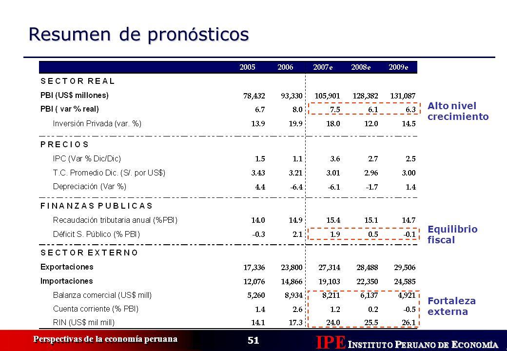 51 Perspectivas de la economía peruana Resumen de pron ó sticos Alto nivel crecimiento Equilibrio fiscal Fortaleza externa