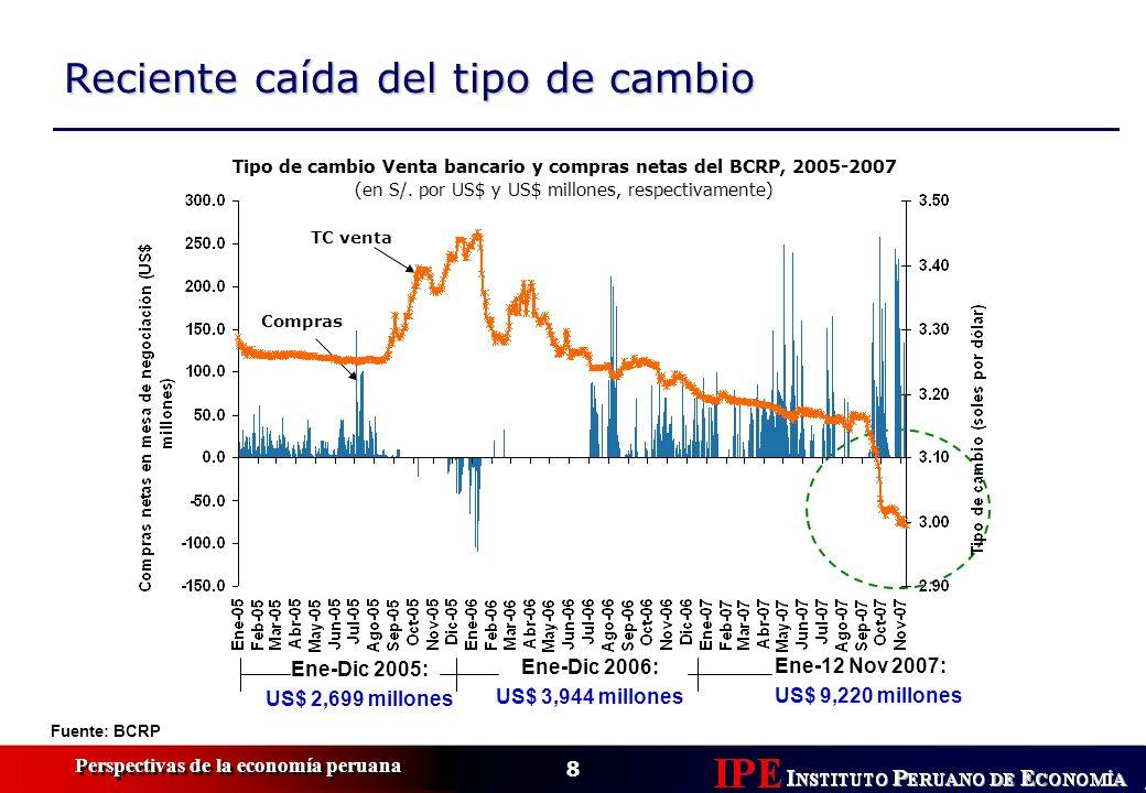 8 Perspectivas de la economía peruana Fuente: BCRP Reciente caída del tipo de cambio Tipo de cambio Venta bancario y compras netas del BCRP, 2005-2007