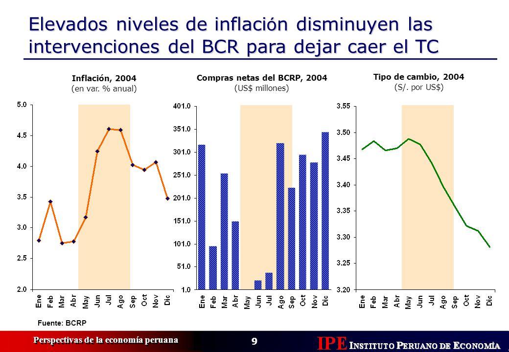 9 Perspectivas de la economía peruana Elevados niveles de inflaci ó n disminuyen las intervenciones del BCR para dejar caer el TC Compras netas del BC