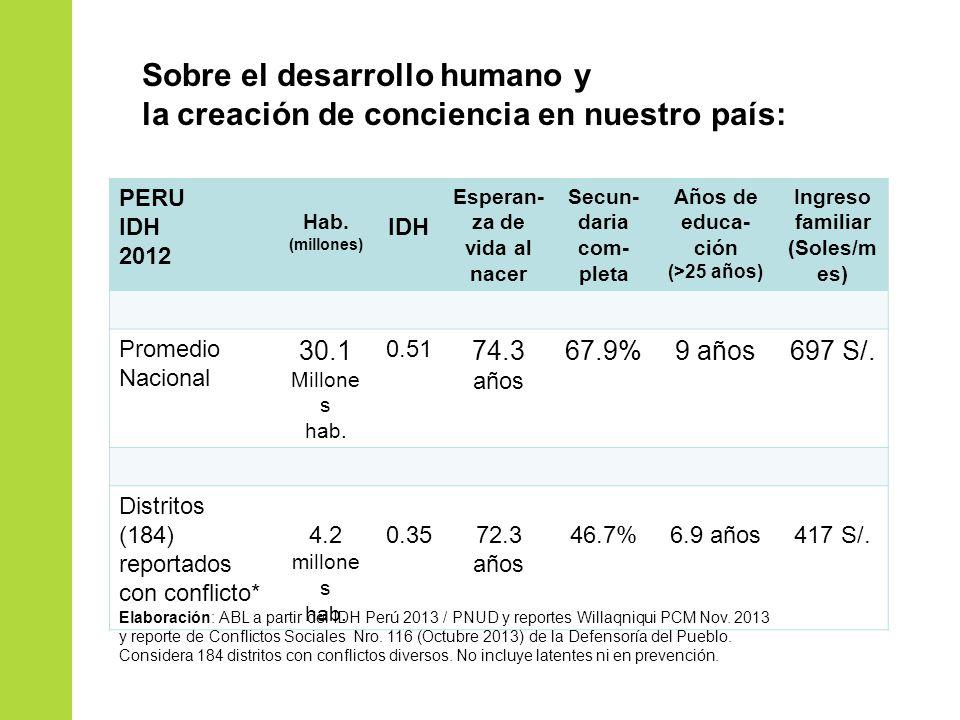 Sobre el desarrollo humano y la creación de conciencia en nuestro país: PERU IDH 2012 Hab. (millones) IDH Esperan- za de vida al nacer Secun- daria co