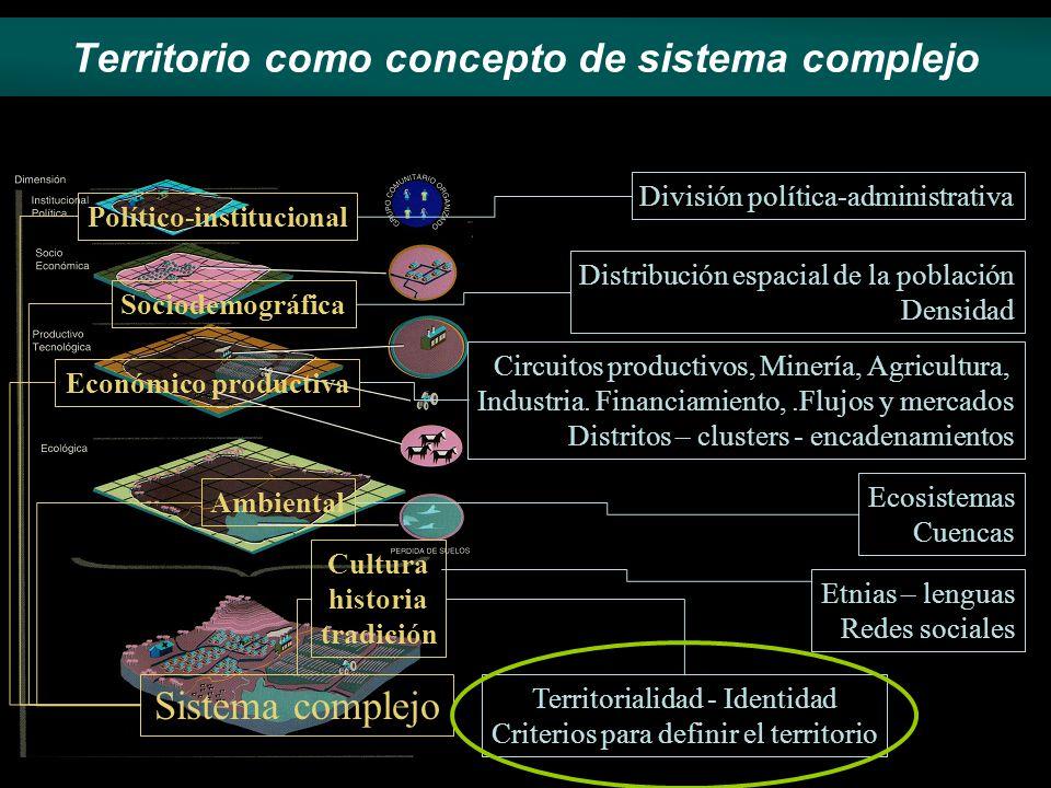 Territorio como concepto de sistema complejo Ambiental Económico productiva Sociodemográfica Político-institucional Cultura historia tradición Sistema