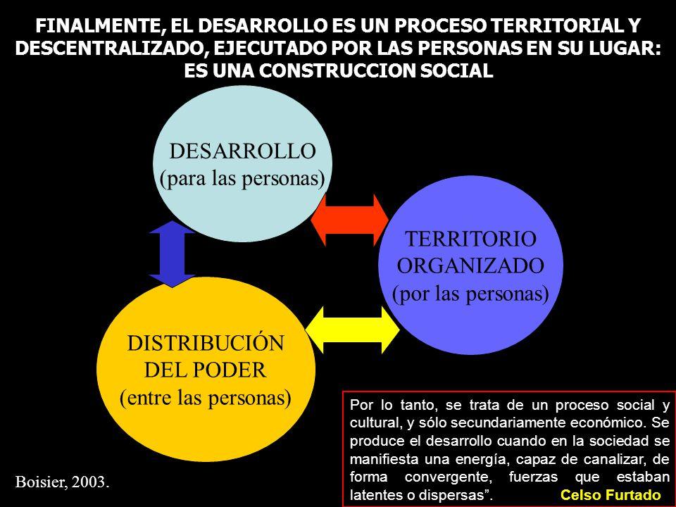 DESARROLLO (para las personas) TERRITORIO ORGANIZADO (por las personas) DISTRIBUCIÓN DEL PODER (entre las personas) FINALMENTE, EL DESARROLLO ES UN PR