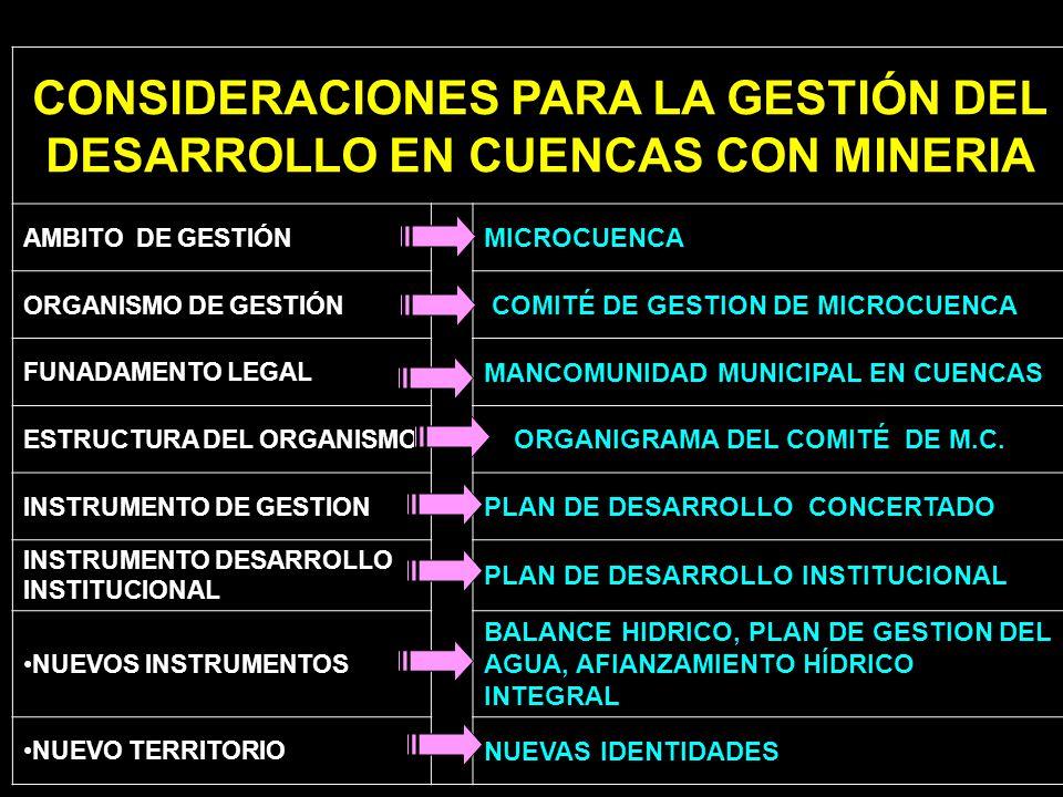 CONSIDERACIONES PARA LA GESTIÓN DEL DESARROLLO EN CUENCAS CON MINERIA AMBITO DE GESTIÓN MANCOMUNIDADMANCOMUNIDAD MICROCUENCA ORGANISMO DE GESTIÓN COMI