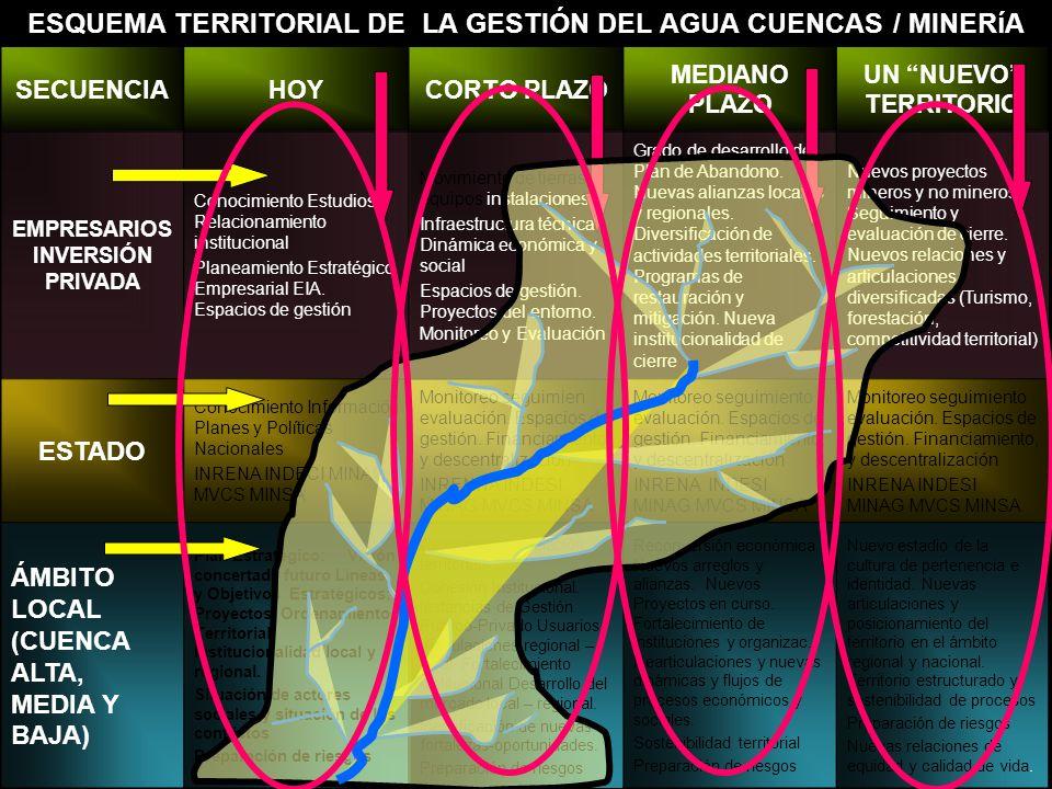 ESQUEMA TERRITORIAL DE LA GESTIÓN DEL AGUA CUENCAS / MINERíA SECUENCIA EMPRESARIOS INVERSIÓN PRIVADA ESTADO ÁMBITO LOCAL (CUENCA ALTA, MEDIA Y BAJA) H