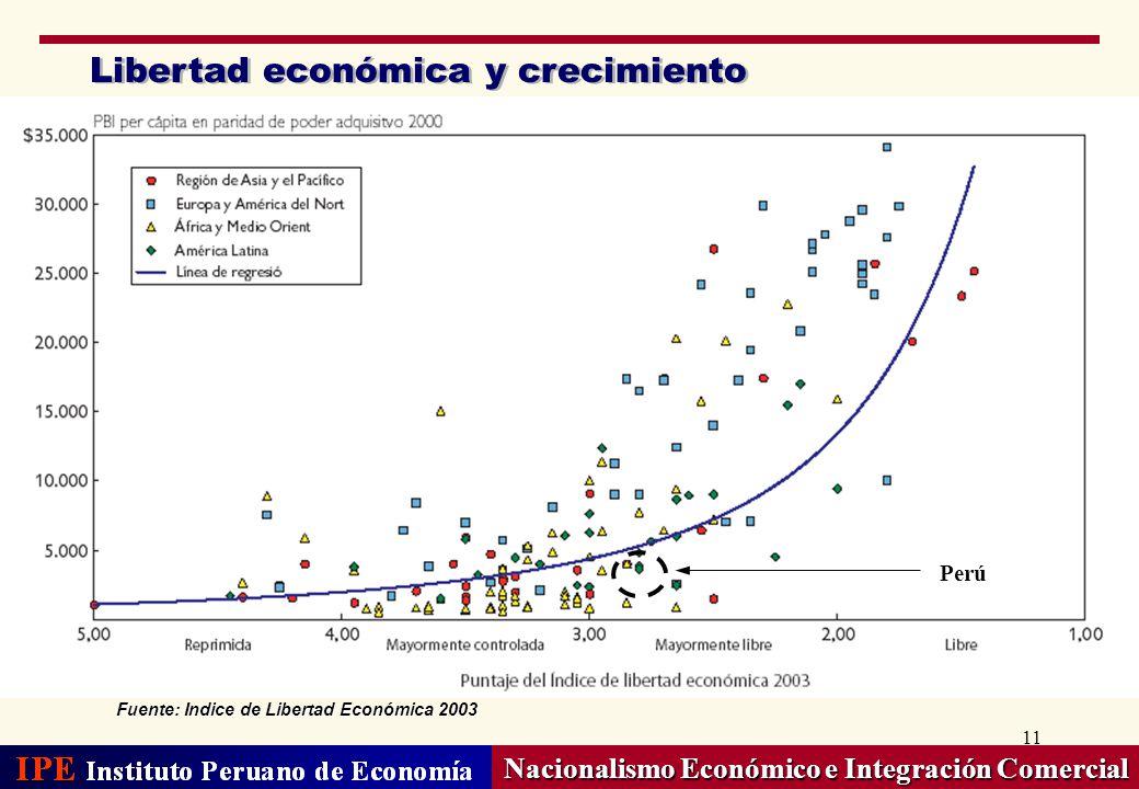 11 Libertad económica y crecimiento Nacionalismo Económico e Integración Comercial Fuente: Indice de Libertad Económica 2003 Perú