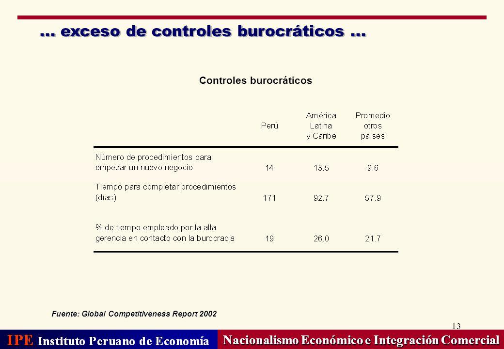 13... exceso de controles burocráticos... Nacionalismo Económico e Integración Comercial Controles burocráticos Fuente: Global Competitiveness Report