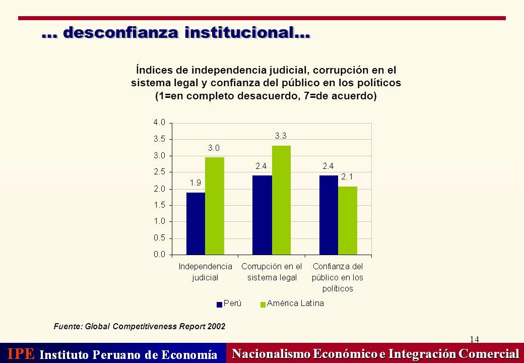 14... desconfianza institucional… Nacionalismo Económico e Integración Comercial Fuente: Global Competitiveness Report 2002 Índices de independencia j