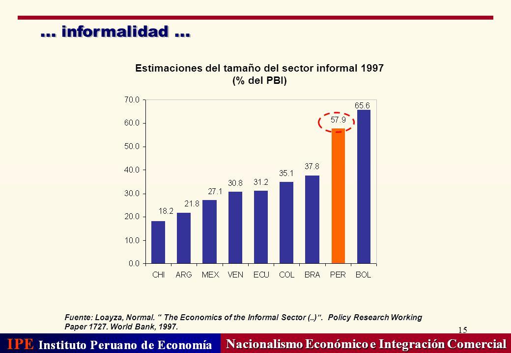 15... informalidad... Nacionalismo Económico e Integración Comercial Fuente: Loayza, Normal. The Economics of the Informal Sector (..). Policy Researc