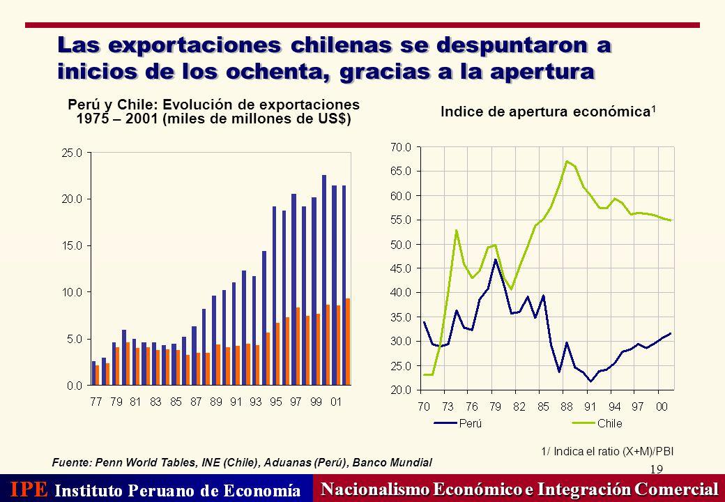 19 Nacionalismo Económico e Integración Comercial Las exportaciones chilenas se despuntaron a inicios de los ochenta, gracias a la apertura Indice de
