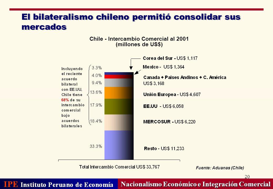20 Nacionalismo Económico e Integración Comercial El bilateralismo chileno permitió consolidar sus mercados Chile - Intercambio Comercial al 2001 (mil