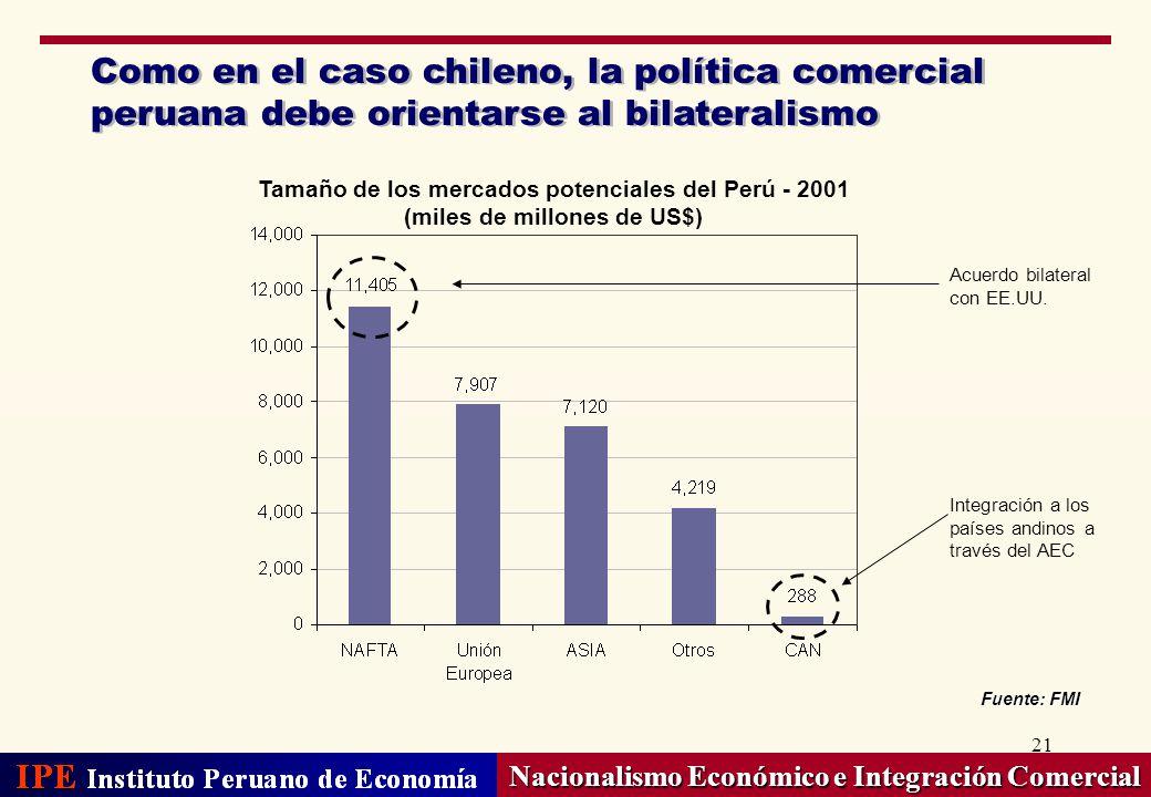 21 Como en el caso chileno, la política comercial peruana debe orientarse al bilateralismo Nacionalismo Económico e Integración Comercial Fuente: FMI
