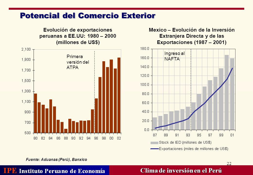 22 Potencial del Comercio Exterior Fuente: Aduanas (Perú), Banxico Clima de inversión en el Perú Mexico – Evolución de la Inversión Extranjera Directa