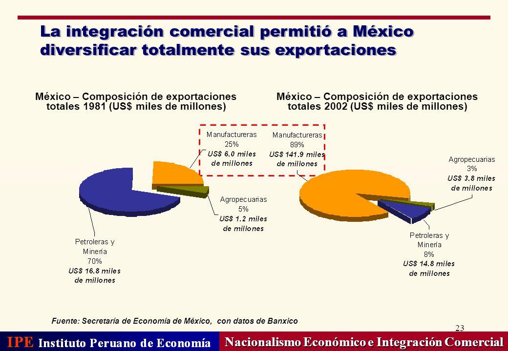 23 Nacionalismo Económico e Integración Comercial La integración comercial permitió a México diversificar totalmente sus exportaciones Fuente: Secreta