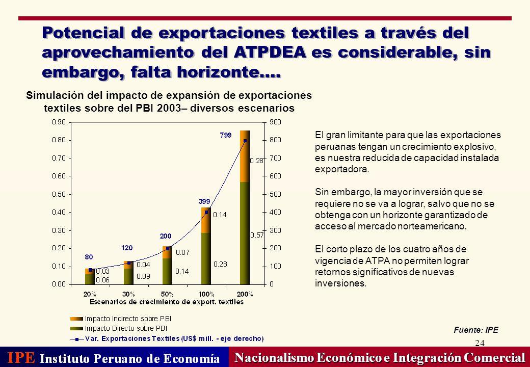 24 Nacionalismo Económico e Integración Comercial Potencial de exportaciones textiles a través del aprovechamiento del ATPDEA es considerable, sin emb