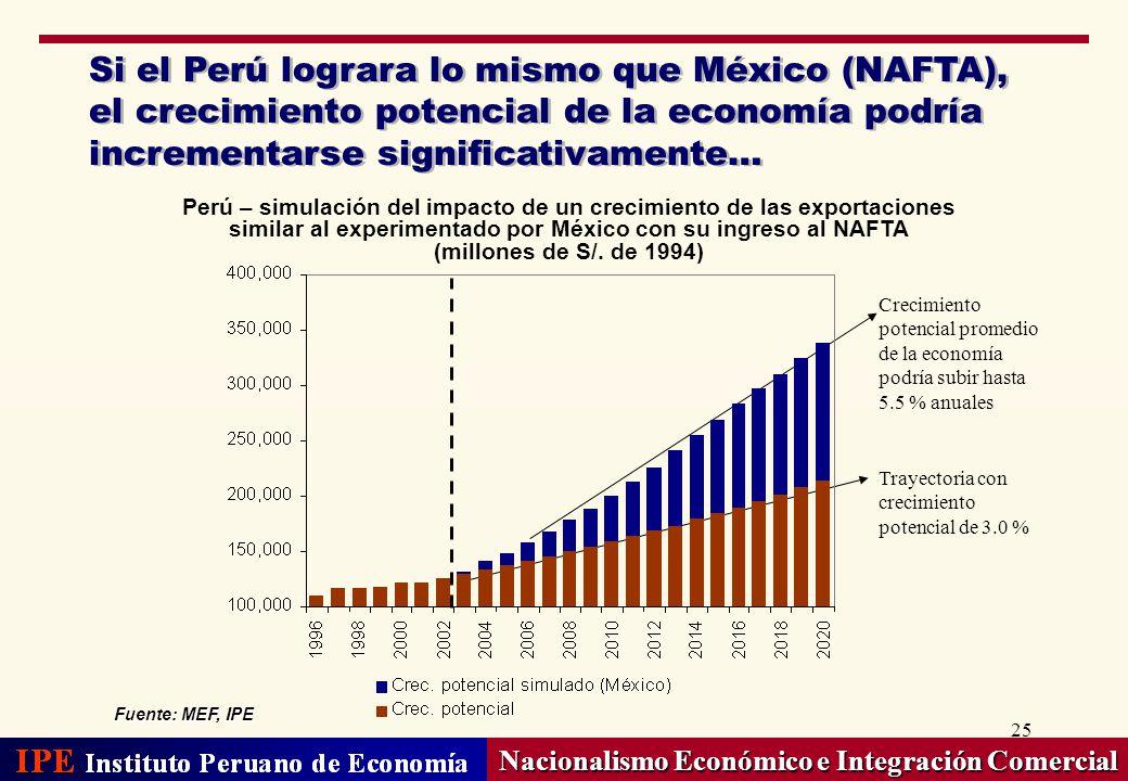 25 Si el Perú lograra lo mismo que México (NAFTA), el crecimiento potencial de la economía podría incrementarse significativamente… Nacionalismo Econó
