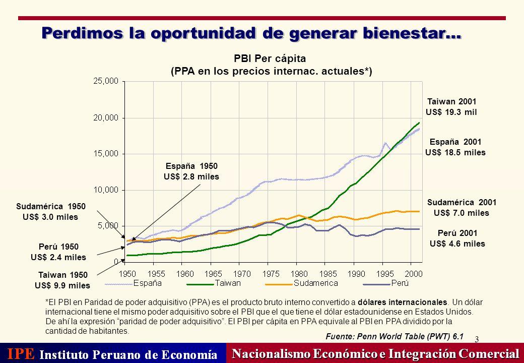 3 Perdimos la oportunidad de generar bienestar… Nacionalismo Económico e Integración Comercial Fuente: Penn World Table (PWT) 6.1 PBI Per cápita (PPA