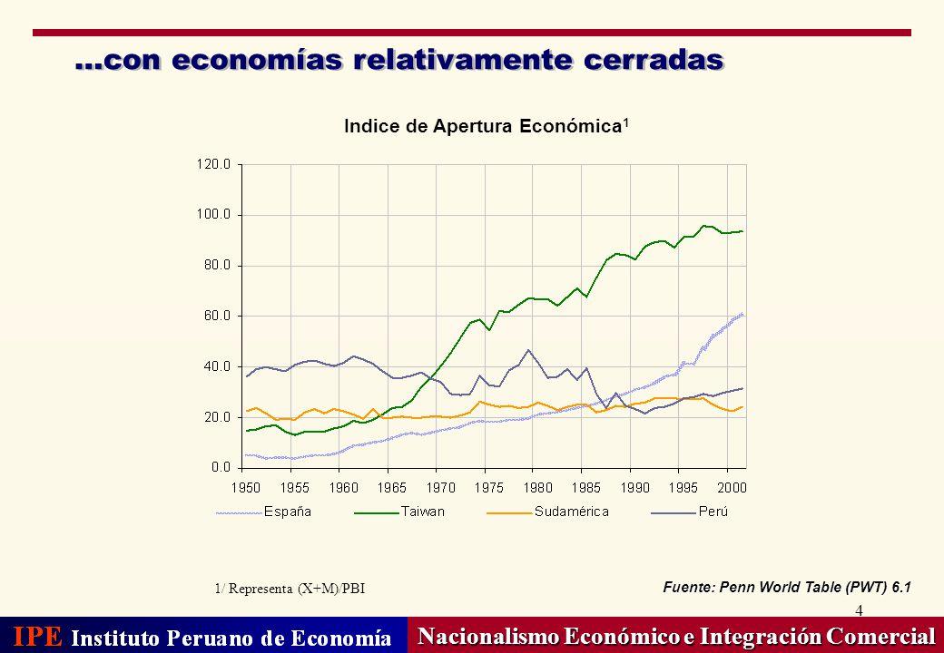 4 …con economías relativamente cerradas Nacionalismo Económico e Integración Comercial Indice de Apertura Económica 1 Fuente: Penn World Table (PWT) 6