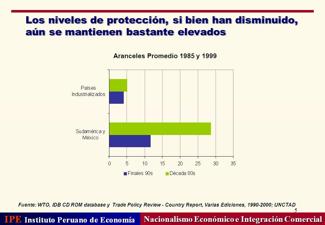 5 Los niveles de protección, si bien han disminuido, aún se mantienen bastante elevados Nacionalismo Económico e Integración Comercial Fuente: WTO, ID