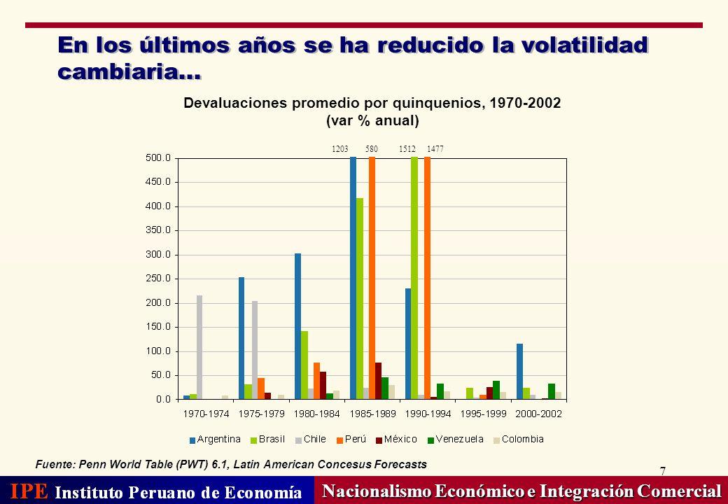 18 A diferencia de Europa, Latinoamericana ya tiene su moneda: el dólar Nacionalismo Económico e Integración Comercial Fuente: Barajas A.