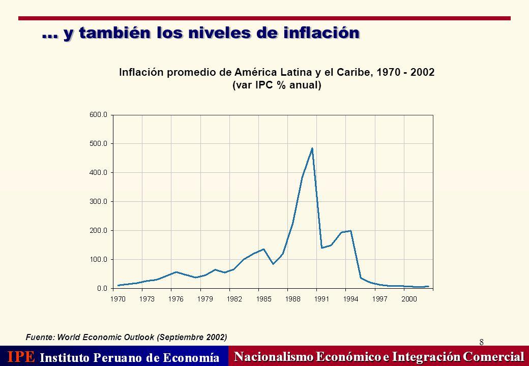 19 Nacionalismo Económico e Integración Comercial Las exportaciones chilenas se despuntaron a inicios de los ochenta, gracias a la apertura Indice de apertura económica 1 Fuente: Penn World Tables, INE (Chile), Aduanas (Perú), Banco Mundial Perú y Chile: Evolución de exportaciones 1975 – 2001 (miles de millones de US$) 1/ Indica el ratio (X+M)/PBI
