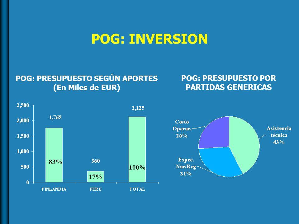 POG: INVERSION POG: PRESUPUESTO SEGÚN APORTES (En Miles de EUR) POG: PRESUPUESTO POR PARTIDAS GENERICAS 83% 17% 100%