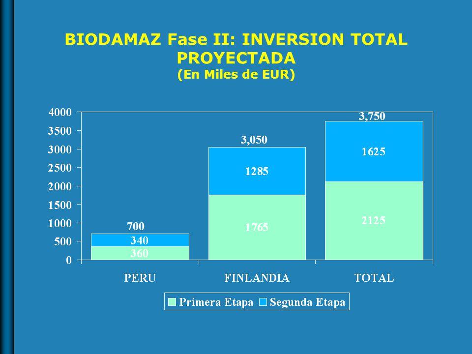 BIODAMAZ Fase II: INVERSION TOTAL PROYECTADA (En Miles de EUR) 700 3,050 3,750