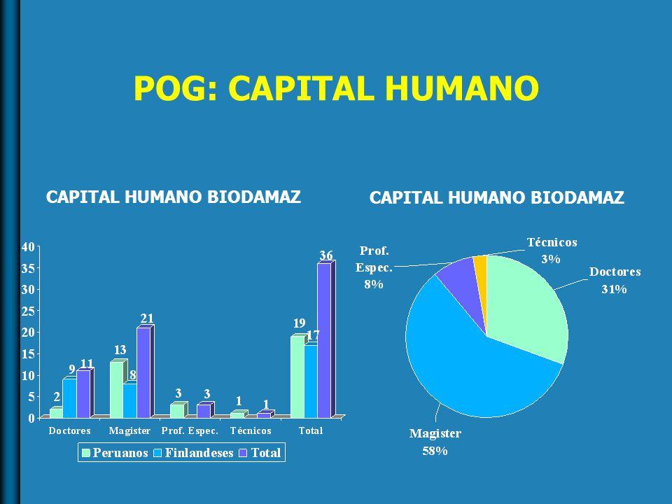POG: CAPITAL HUMANO CAPITAL HUMANO BIODAMAZ
